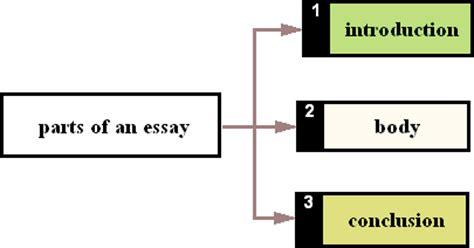 Define the term narrative essay